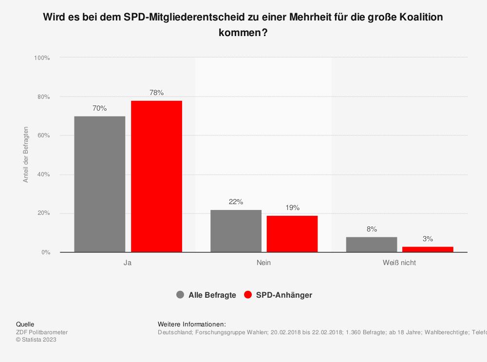 Statistik: Wird es bei dem SPD-Mitgliederentscheid zu einer Mehrheit für die große Koalition kommen? | Statista