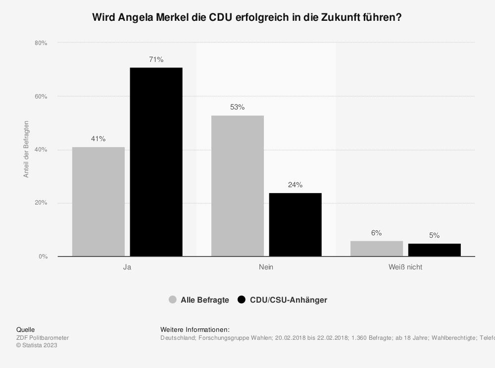 Statistik: Wird Angela Merkel die CDU erfolgreich in die Zukunft führen? | Statista
