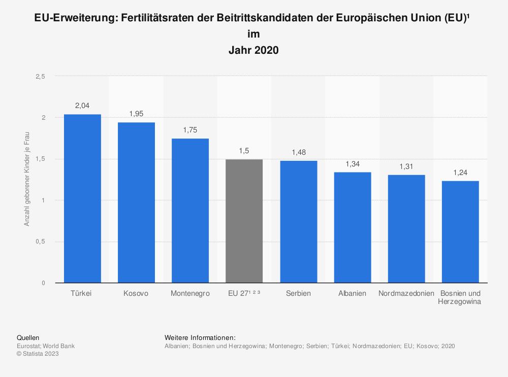Statistik: EU-Erweiterung: Fertilitätsraten der Beitrittskandidaten der Europäischen Union (EU) im Jahr 2017 | Statista