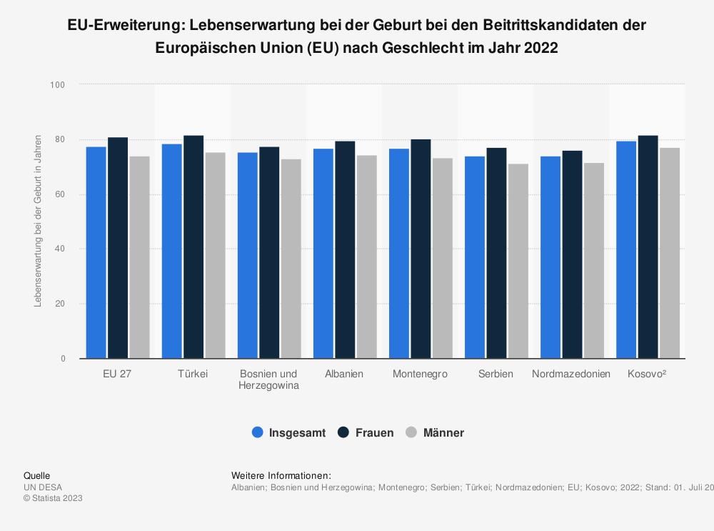 Statistik: EU-Erweiterung: Lebenserwartung bei der Geburt bei den Beitrittskandidaten der Europäischen Union (EU) nach Geschlecht im Jahr 2015 | Statista