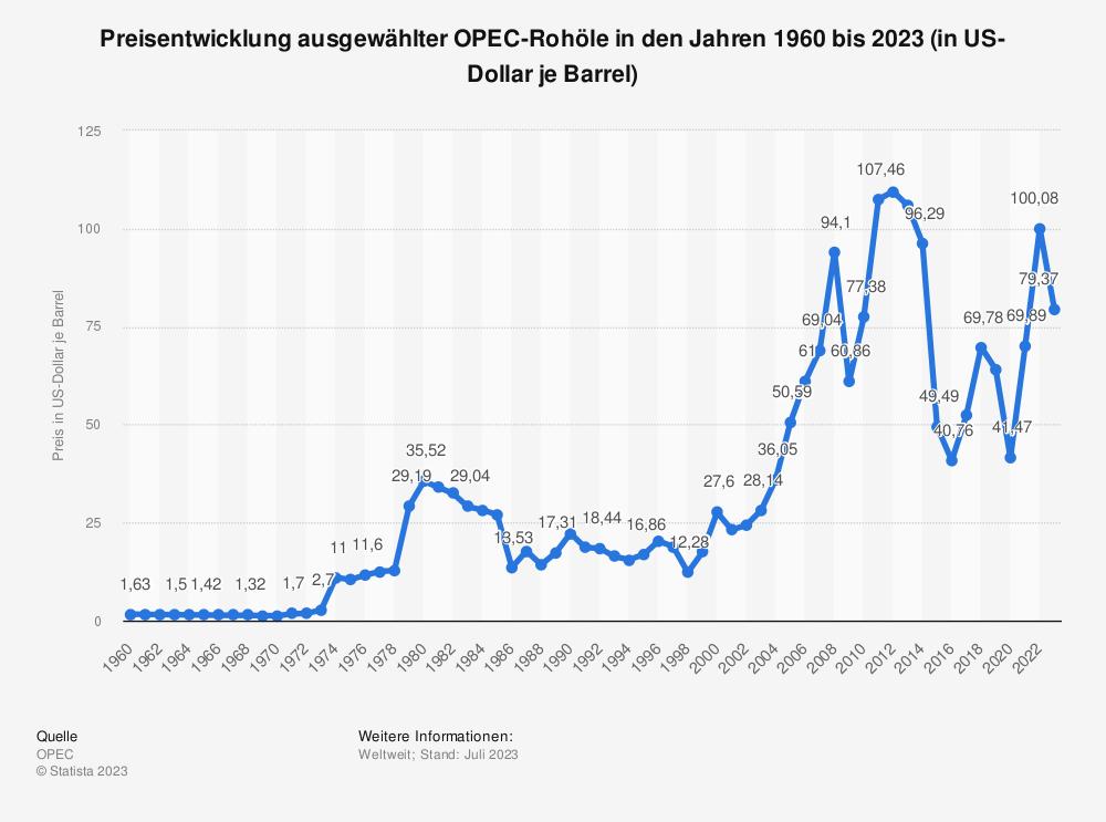 Statistik: Preisentwicklung ausgewählter OPEC-Rohöle in den Jahren 1960 bis 2018 (in US-Dollar je Barrel) | Statista