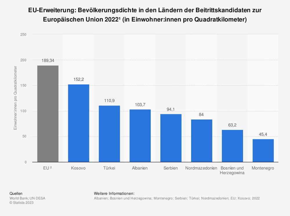 Statistik: EU-Erweiterung: Bevölkerungsdichte in den Ländern der Beitrittskandidaten zur Europäischen Union 2017 (in Einwohner pro Quadratkilometer) | Statista