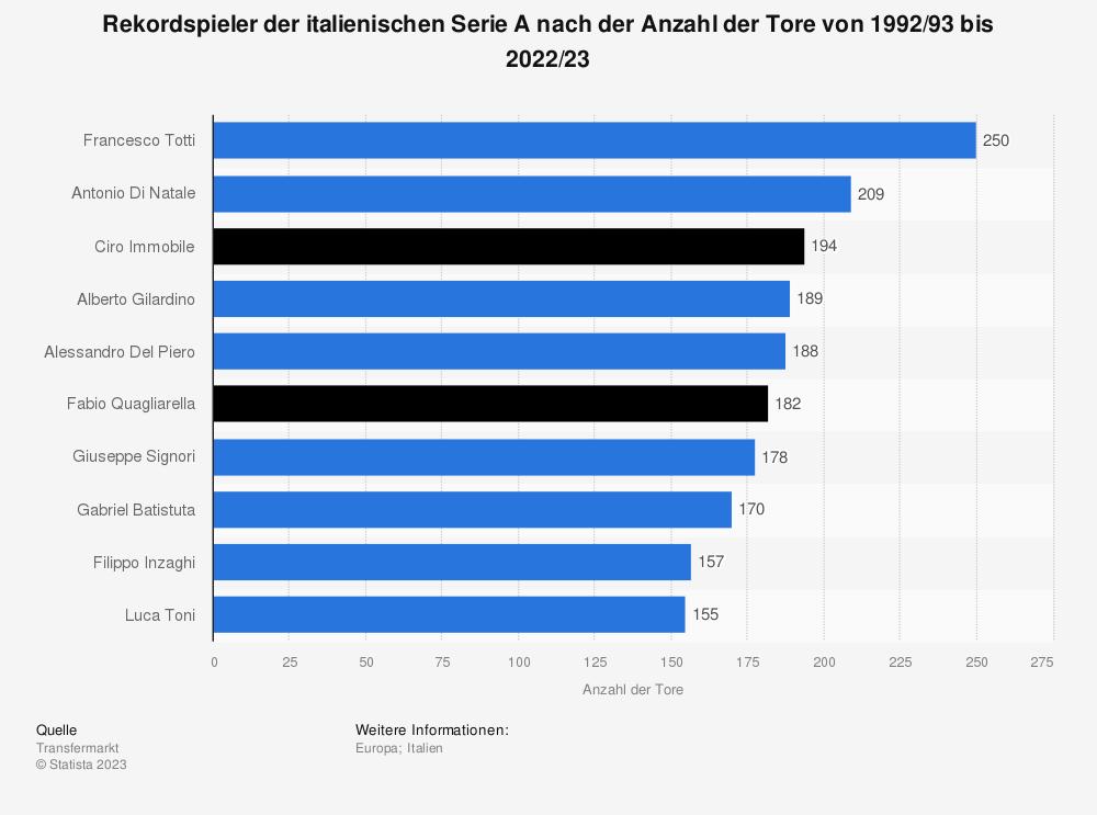 Statistik: Rekordspieler der italienischen Serie A nach der Anzahl der Tore von 1992/93 bis 2018/19 | Statista