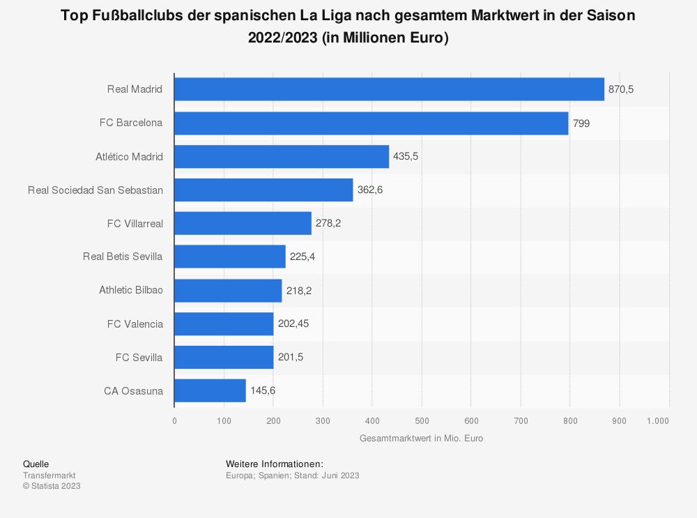 Statistik: Gesamter Marktwert der Fußballclubs in der spanischen LaLiga (Stand: Februar 2019; in Millionen Euro) | Statista