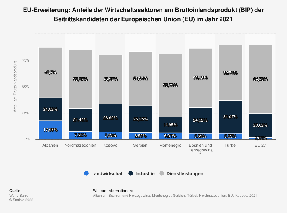 Statistik: EU-Erweiterung: Anteile der Wirtschaftssektoren am Bruttoinlandsprodukt (BIP) der Beitrittskandidaten der Europäischen Union (EU)  im Jahr 2017  | Statista