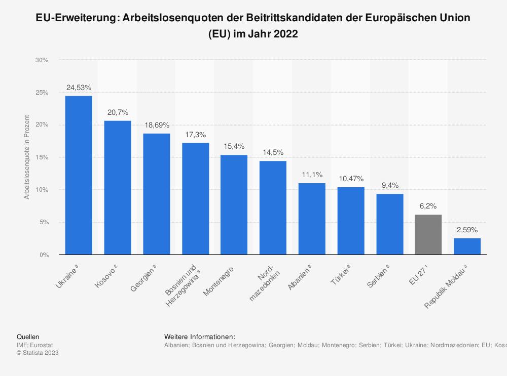 Statistik: EU-Erweiterung: Arbeitslosenquoten der Beitrittskandidaten der Europäischen Union (EU)  im Jahr 2018 | Statista