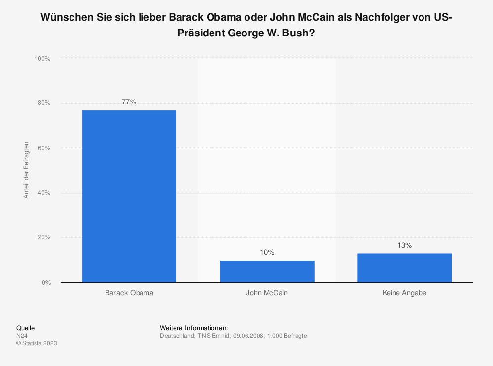 Statistik: Wünschen Sie sich lieber Barack Obama oder John McCain als Nachfolger von US-Präsident George W. Bush? | Statista