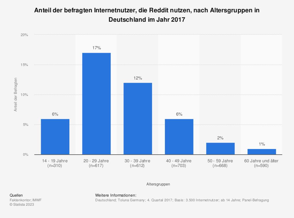 Statistik: Anteil der befragten Internetnutzer, die Reddit nutzen, nach Altersgruppen in Deutschland im Jahr 2017 | Statista