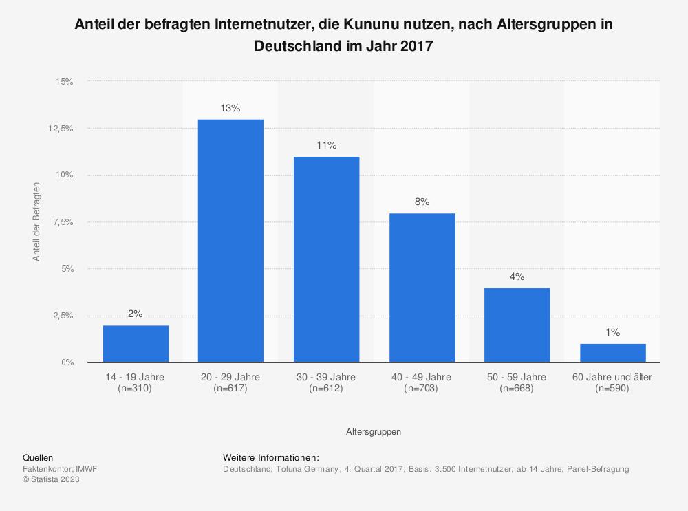 Statistik: Anteil der befragten Internetnutzer, die Kununu nutzen, nach Altersgruppen in Deutschland im Jahr 2017 | Statista