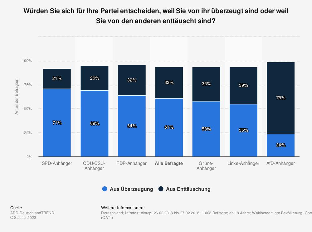 Statistik: Würden Sie sich für Ihre Partei entscheiden, weil Sie von ihr überzeugt sind oder weil Sie von den anderen enttäuscht sind?   Statista