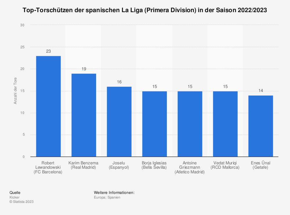Statistik: Top-Torschützen der spanischen La Liga (Primera Division) in der Saison 2020/2021 | Statista