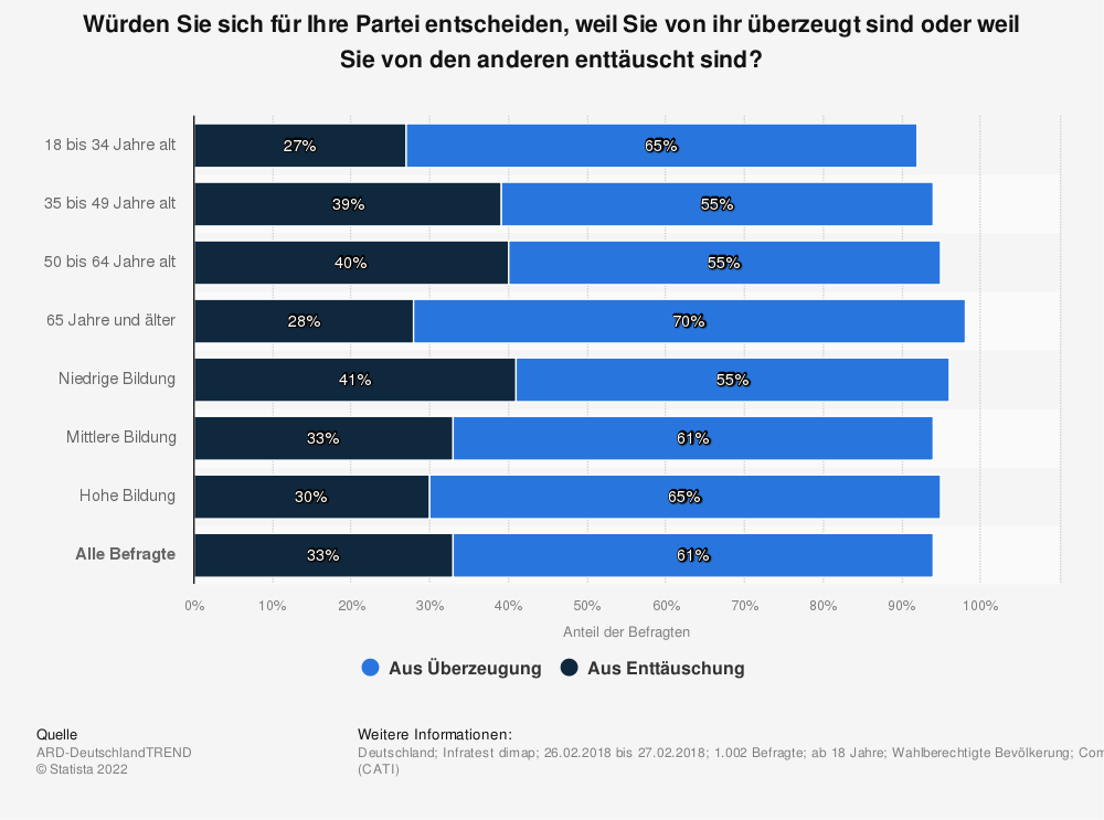 Statistik: Würden Sie sich für Ihre Partei entscheiden, weil Sie von ihr überzeugt sind oder weil Sie von den anderen enttäuscht sind? | Statista