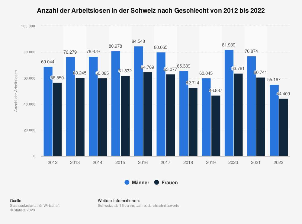 Statistik: Anzahl der Arbeitslosen in der Schweiz nach Geschlecht von 2008 bis 2018 | Statista