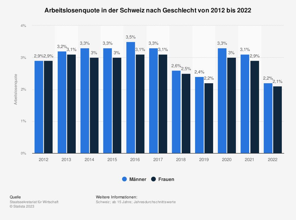 Statistik: Arbeitslosenquote in der Schweiz nach Geschlecht von 2008 bis 2018 | Statista