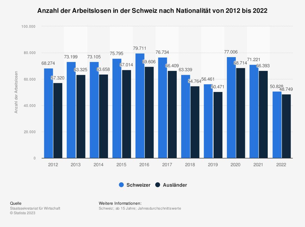 Statistik: Anzahl der Arbeitslosen in der Schweiz nach Nationalität von 2008 bis 2018 | Statista
