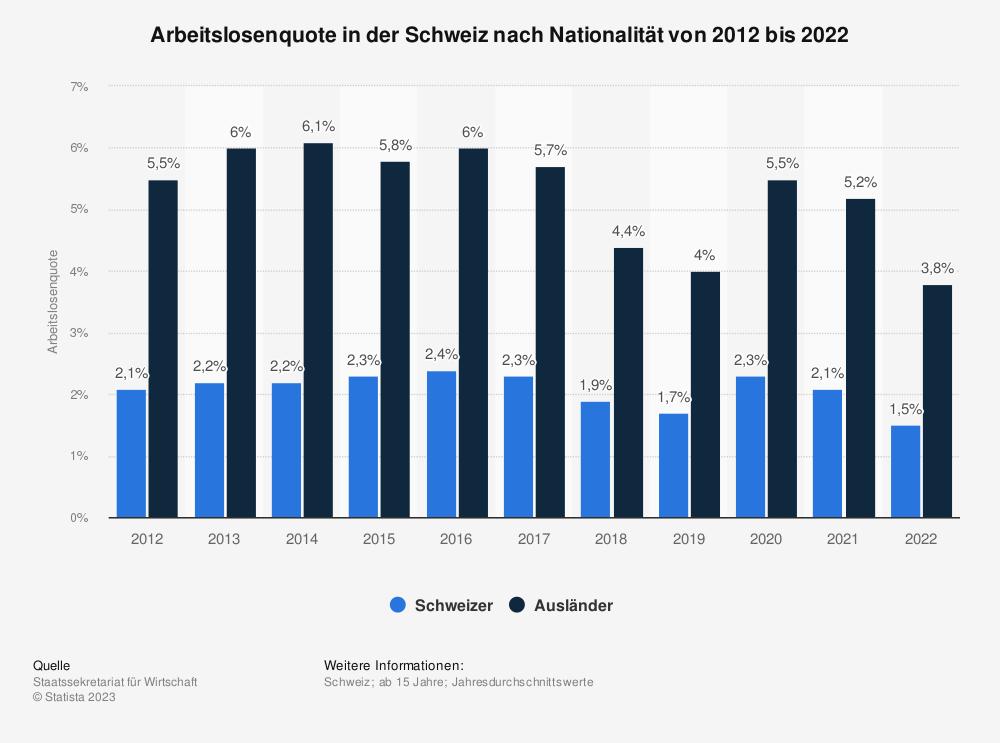 Statistik: Arbeitslosenquote in der Schweiz nach Nationalität von 2010 bis 2020 | Statista