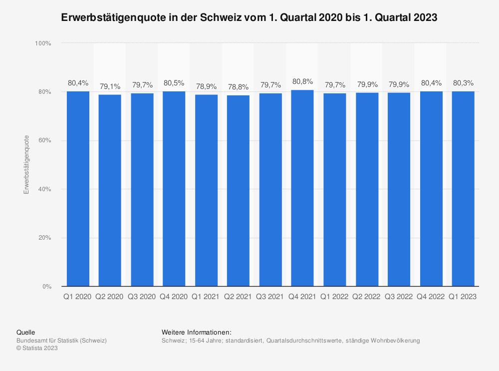 Statistik: Erwerbstätigenquote in der Schweiz vom 3. Quartal 2018 bis zum 3. Quartal 2019 | Statista