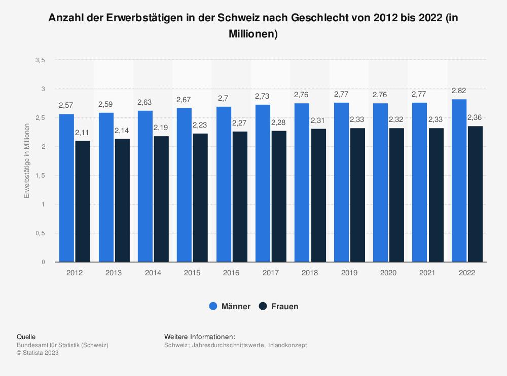 Statistik: Anzahl der Erwerbstätigen in der Schweiz nach Geschlecht von 2008 bis 2018 (in Millionen) | Statista