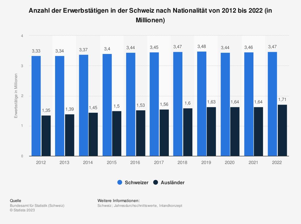 Statistik: Anzahl der Erwerbstätigen in der Schweiz nach Nationalität von 2008 bis 2018 (in Millionen) | Statista