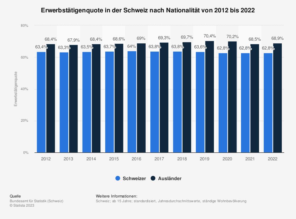 Statistik: Erwerbstätigenquote in der Schweiz nach Nationalität von 2010 bis 2020 | Statista