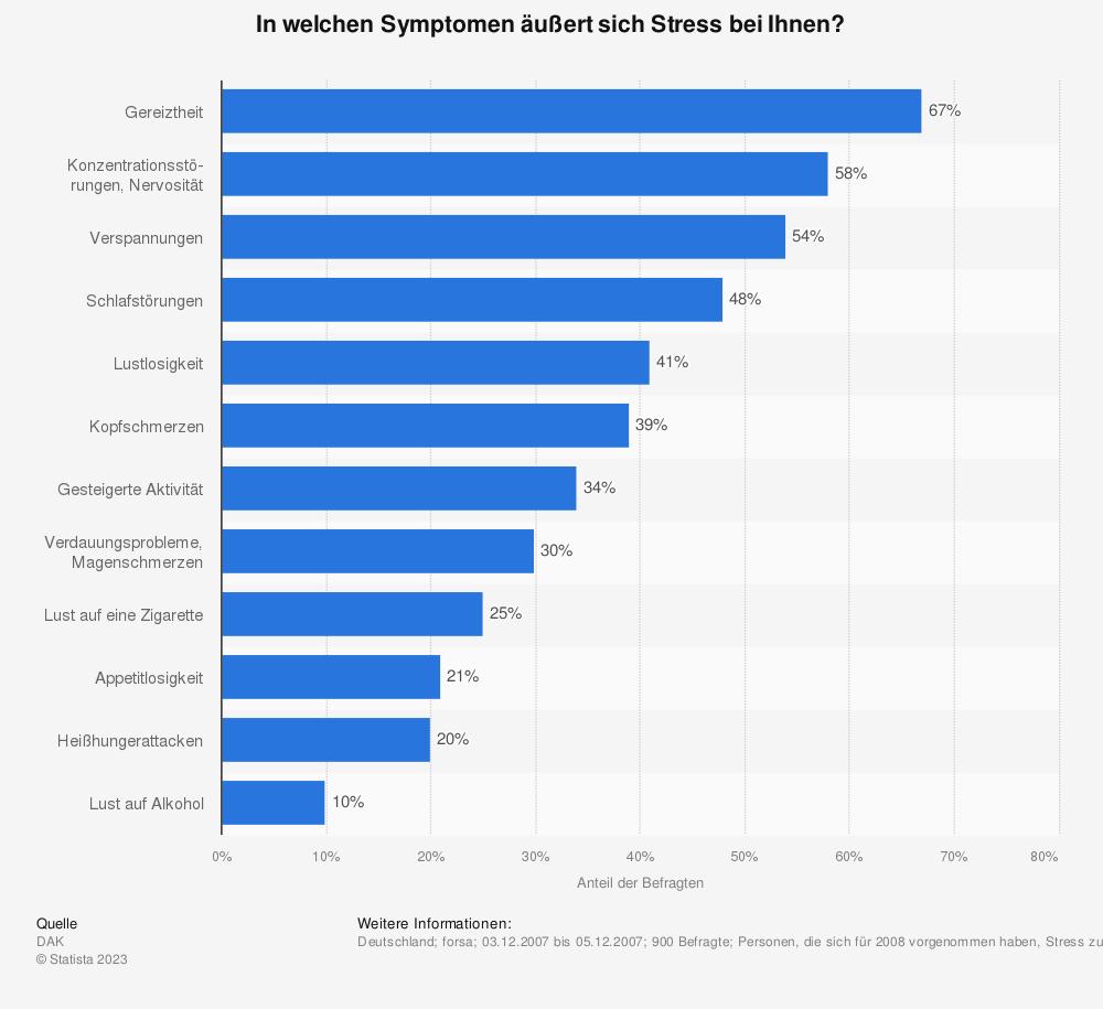 Statistik: In welchen Symptomen äußert sich Stress bei Ihnen? | Statista