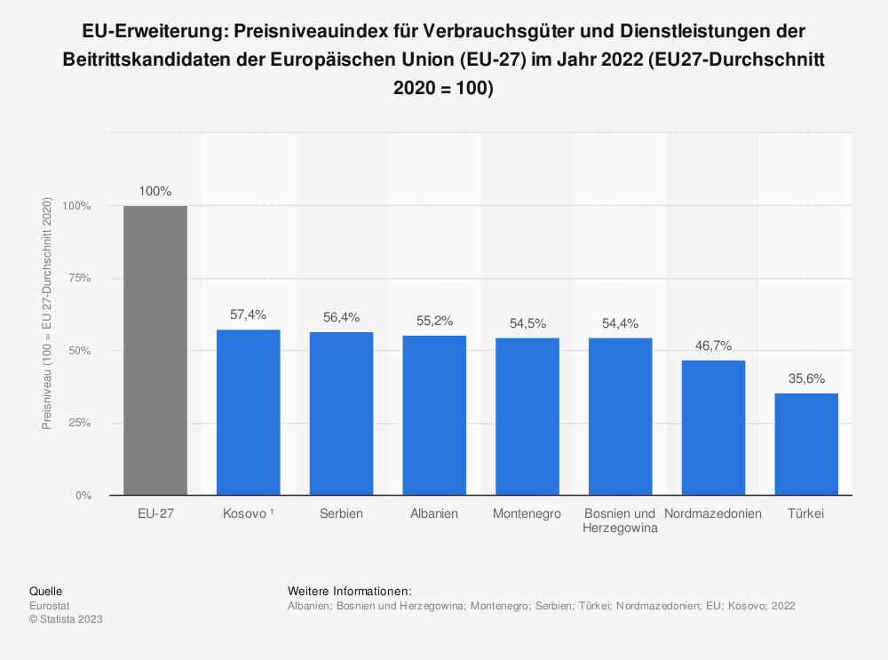 Statistik: EU-Erweiterung: Preisniveauindex für Verbrauchsgüter und Dienstleistungen der Beitrittskandidaten der Europäischen Union (EU) im Jahr 2019 (100 = EU-Durchschnitt) | Statista