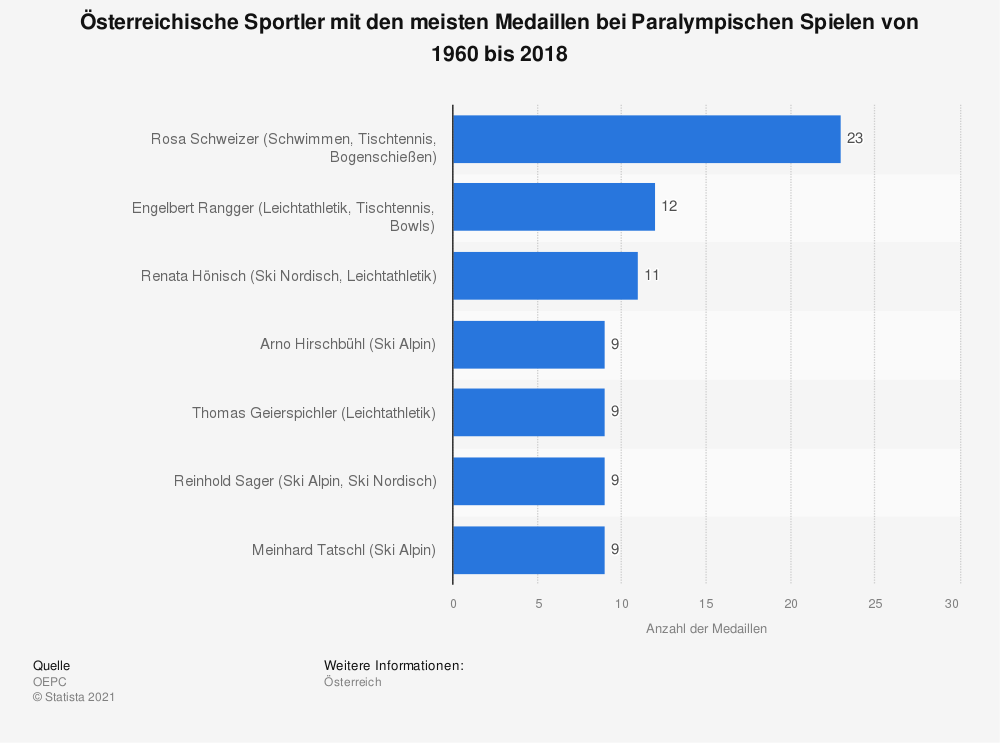 Statistik: Österreichische Sportler mit den meisten Medaillen bei Paralympischen Spielen von 1960 bis 2018 | Statista