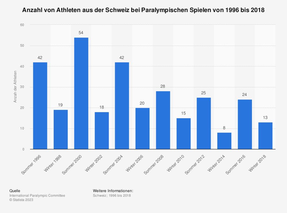 Statistik: Anzahl von Athleten aus der Schweiz bei Paralympischen Spielen von 1996 bis 2018 | Statista