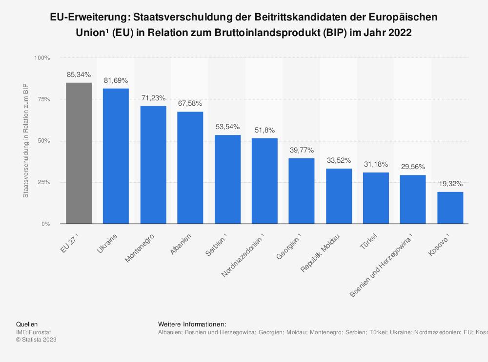 Statistik: EU-Erweiterung: Staatsverschuldung der Beitrittskandidaten der Europäischen Union (EU) in Relation zum Bruttoinlandsprodukt (BIP) im Jahr 2018 | Statista