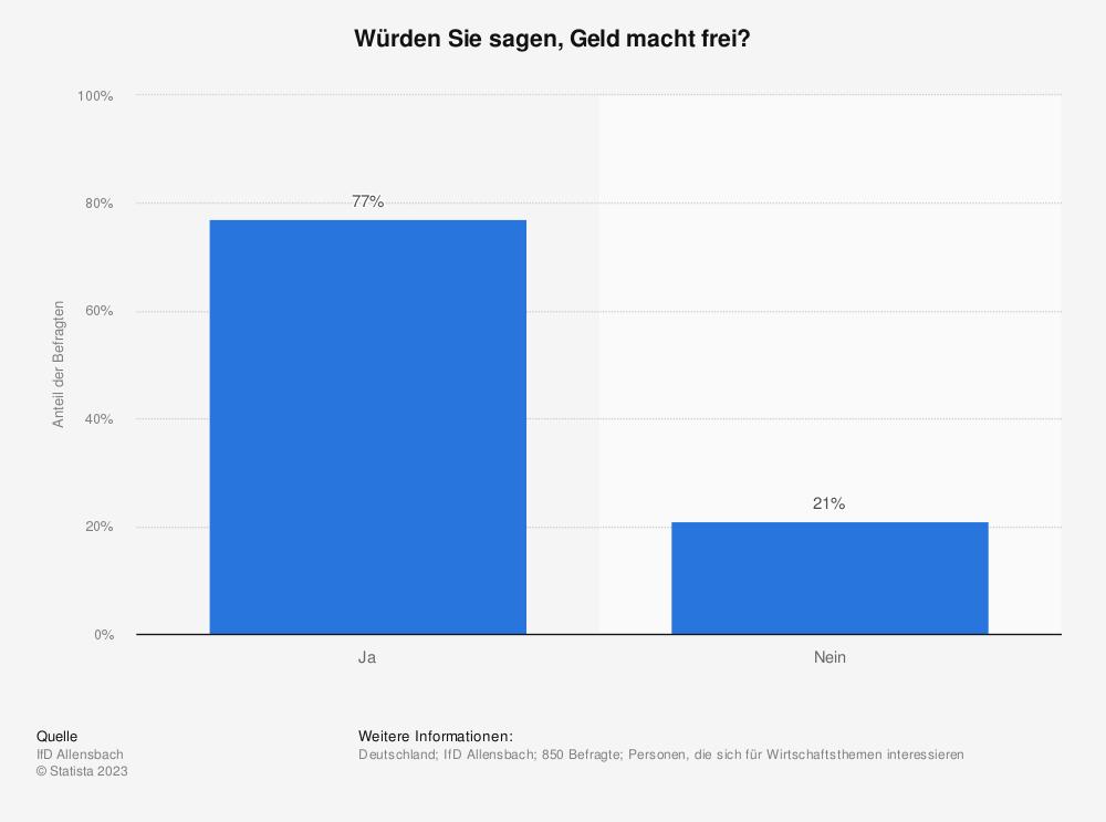 Statistik: Würden Sie sagen, Geld macht frei? | Statista