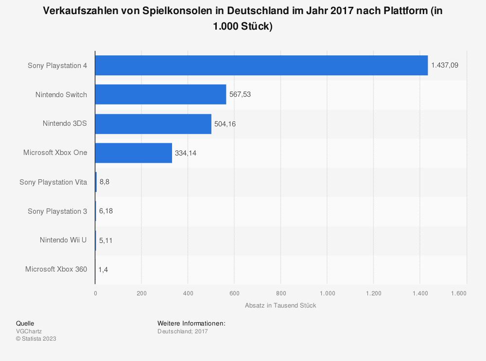 Statistik: Verkaufszahlen von Spielkonsolen in Deutschland im Jahr 2017 nach Plattform (in 1.000 Stück) | Statista