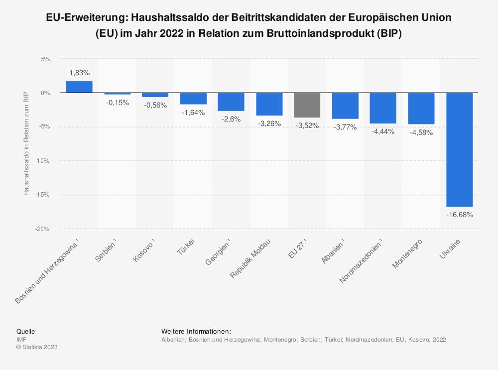 Statistik: EU-Erweiterung: Haushaltssaldo der Beitrittskandidaten der Europäischen Union (EU) im Jahr 2018 in Relation zum Bruttoinlandsprodukt (BIP) | Statista