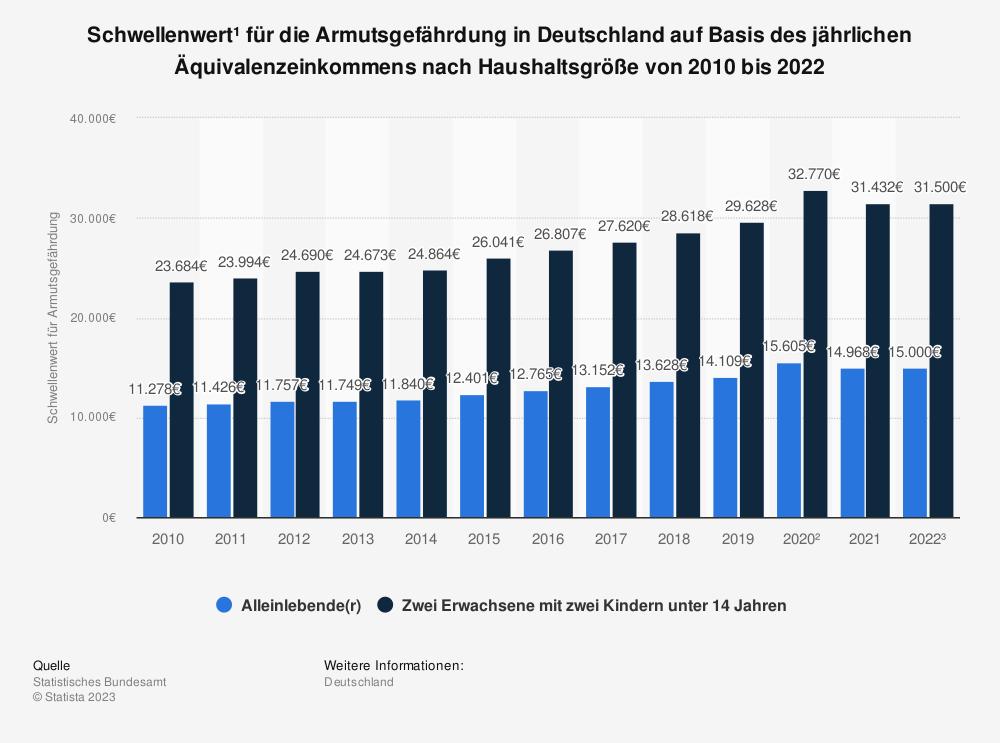 Statistik: Schwellenwert* für die Armutsgefährdung in Deutschland auf Basis des jährlichen Nettoäquivalenzeinkommens nach Haushaltsgröße von 2008 bis 2017 | Statista