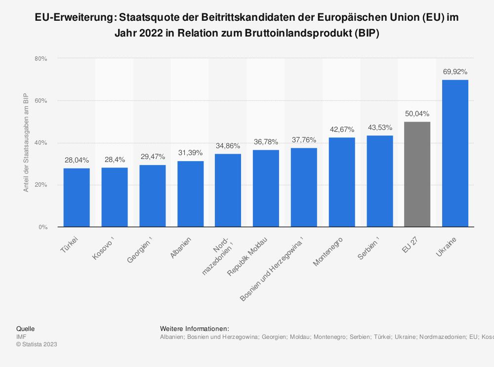 Statistik: EU-Erweiterung: Staatsquote der Beitrittskandidaten der Europäischen Union (EU) im Jahr 2018 in Relation zum Bruttoinlandsprodukt (BIP) | Statista