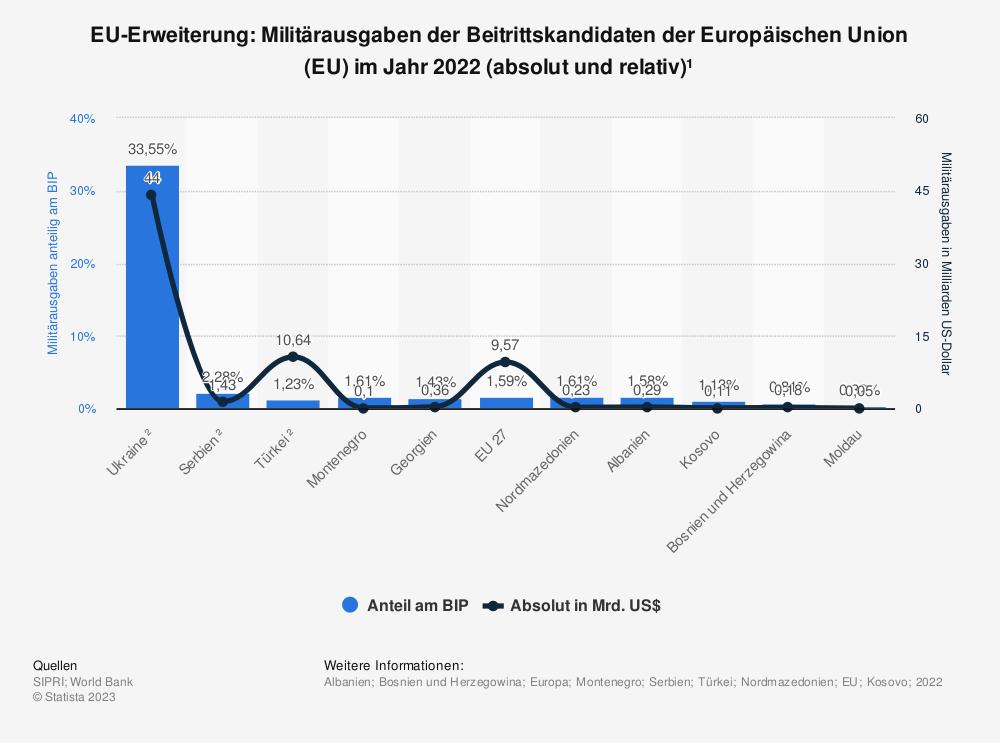 Statistik: EU-Erweiterung: Anteil der Militärausgaben am Bruttoinlandsprodukt (BIP) der Beitrittskandidaten der Europäischen Union (EU) im Jahr 2018 | Statista