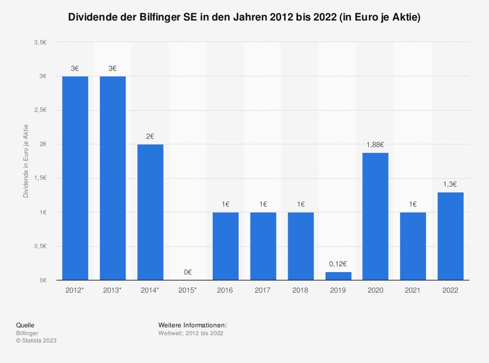 Statistik: Dividende der Bilfinger SE in den Jahren 2008 bis 2018 (in Euro je Aktie)   Statista