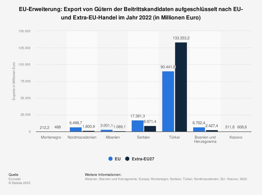 Statistik: EU-Erweiterung: Export von Gütern der Beitrittskandidaten aufgeschlüsselt nach EU- und Extra-EU-Handel im Jahr 2018 (in Millionen Euro) | Statista