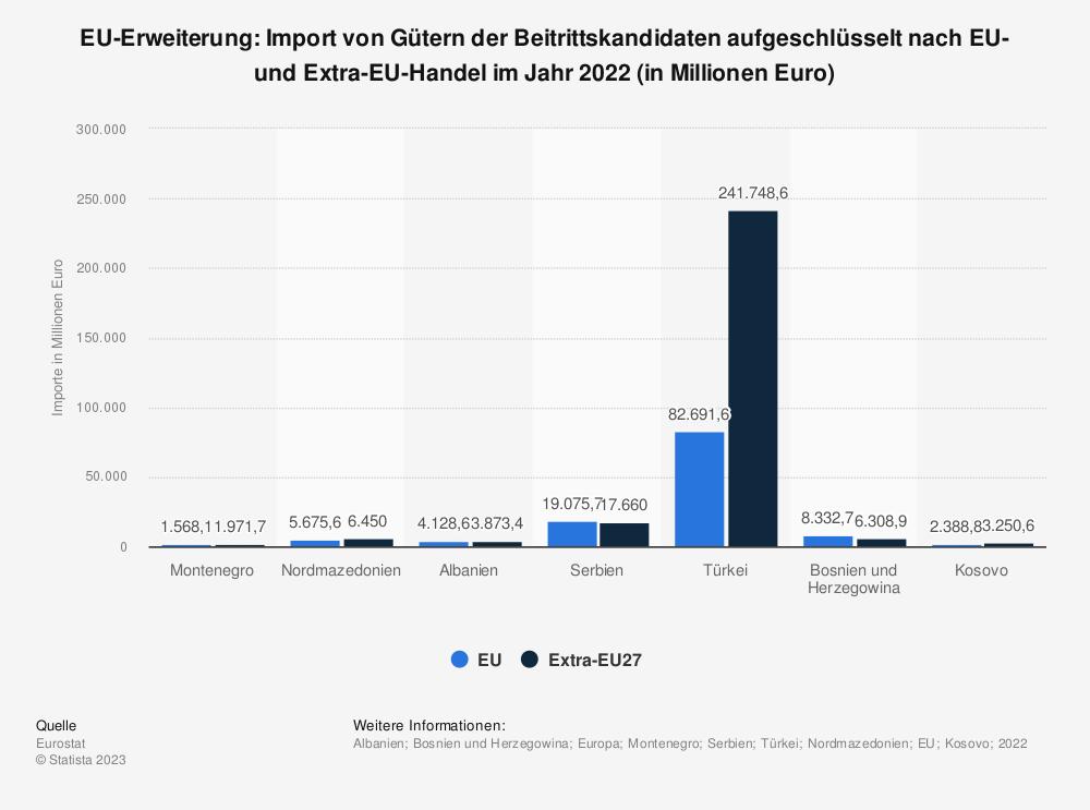 Statistik: EU-Erweiterung: Import von Gütern der Beitrittskandidaten aufgeschlüsselt nach EU- und Extra-EU-Handel im Jahr 2017 (in Millionen Euro) | Statista