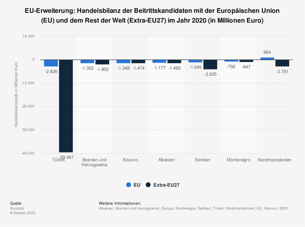 Statistik: EU-Erweiterung: Handelsbilanz der Beitrittskandidaten mit der Europäischen Union (EU) und dem Rest der Welt (Extra-EU28) im Jahr 2018 (in Millionen Euro) | Statista