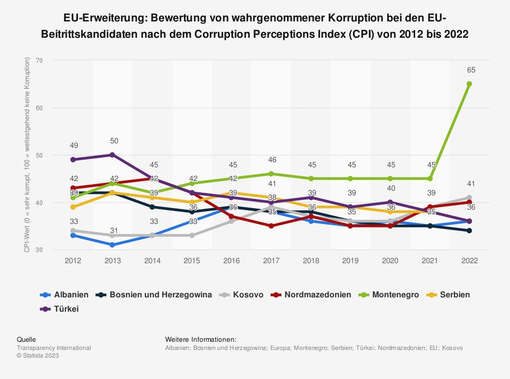 Statistik: EU-Erweiterung: Bewertung von wahrgenommener Korruption bei den EU-Beitrittskandidaten nach dem Corruption Perceptions Index (CPI) von 2012 bis 2018 | Statista