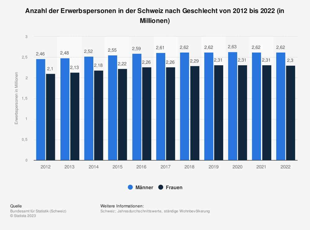Statistik: Anzahl der Erwerbspersonen in der Schweiz nach Geschlecht von 2010 bis 2019 (in Millionen) | Statista
