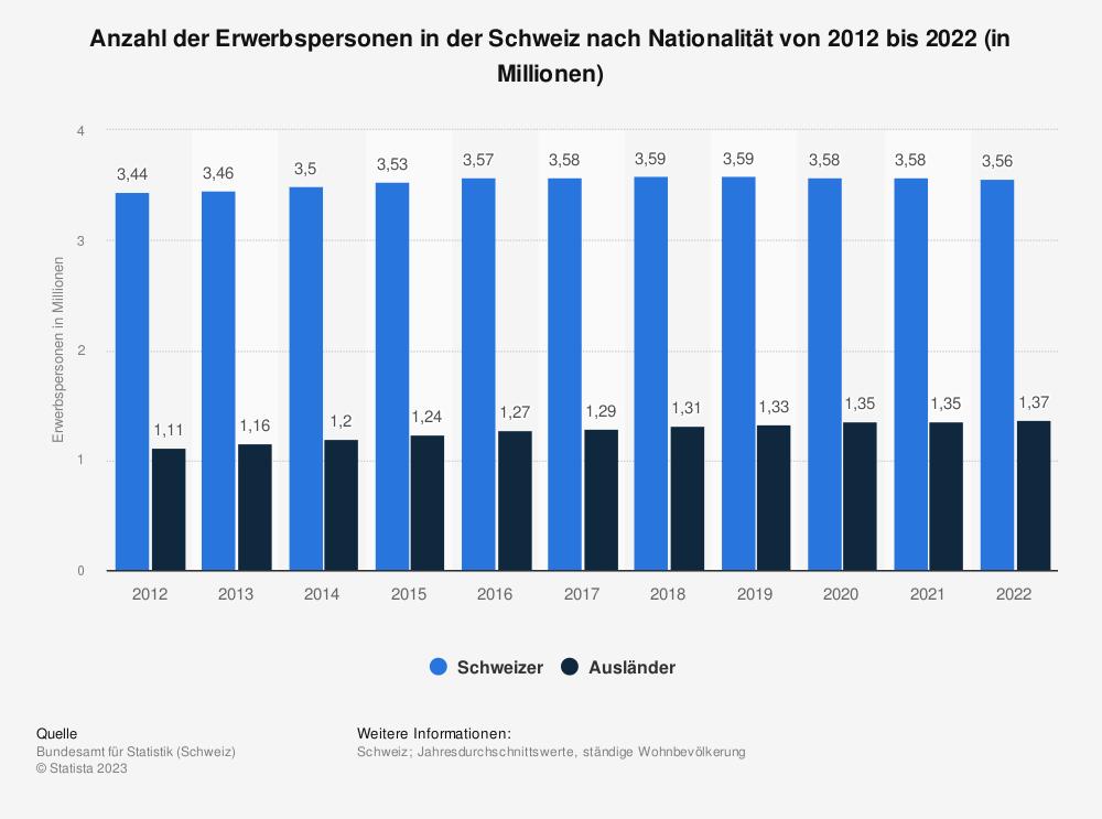 Statistik: Anzahl der Erwerbspersonen in der Schweiz nach Nationalität von 2010 bis 2018 (in Millionen) | Statista