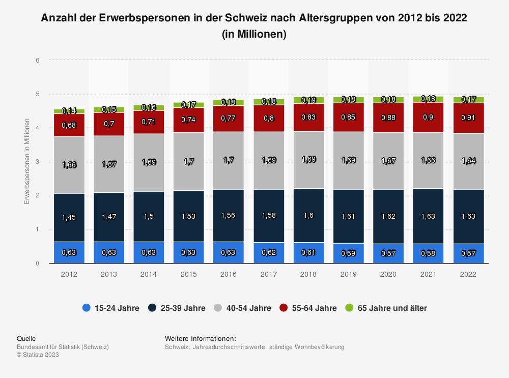 Statistik: Anzahl der Erwerbspersonen in der Schweiz nach Altersgruppen von 2010 bis 2020 (in Millionen) | Statista