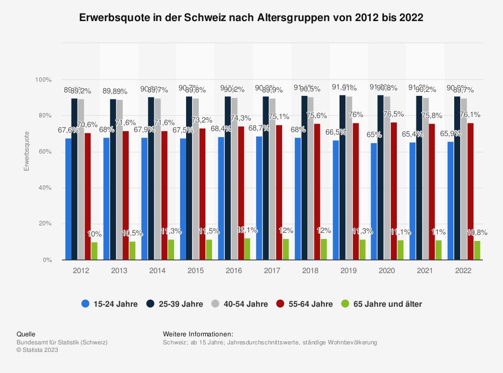 Statistik: Erwerbsquote in der Schweiz nach Altersgruppen von 2010 bis 2018 | Statista
