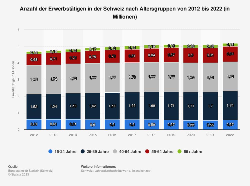 Statistik: Anzahl der Erwerbstätigen in der Schweiz nach Altersgruppen von 2010 bis 2018 (in Millionen) | Statista