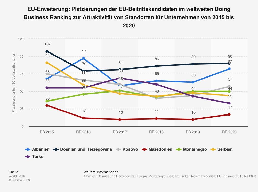 Statistik: EU-Erweiterung: Platzierungen der EU-Beitrittskandidaten im weltweiten Doing Business Ranking zur Attraktivität von Standorten für Unternehmen von 2015 bis 2020 | Statista