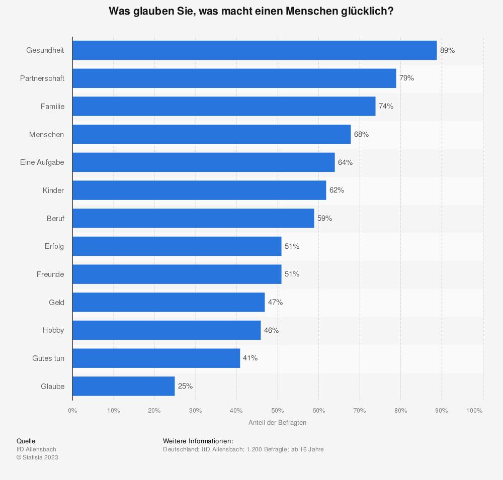 Statistik: Was glauben Sie, was macht einen Menschen glücklich? | Statista