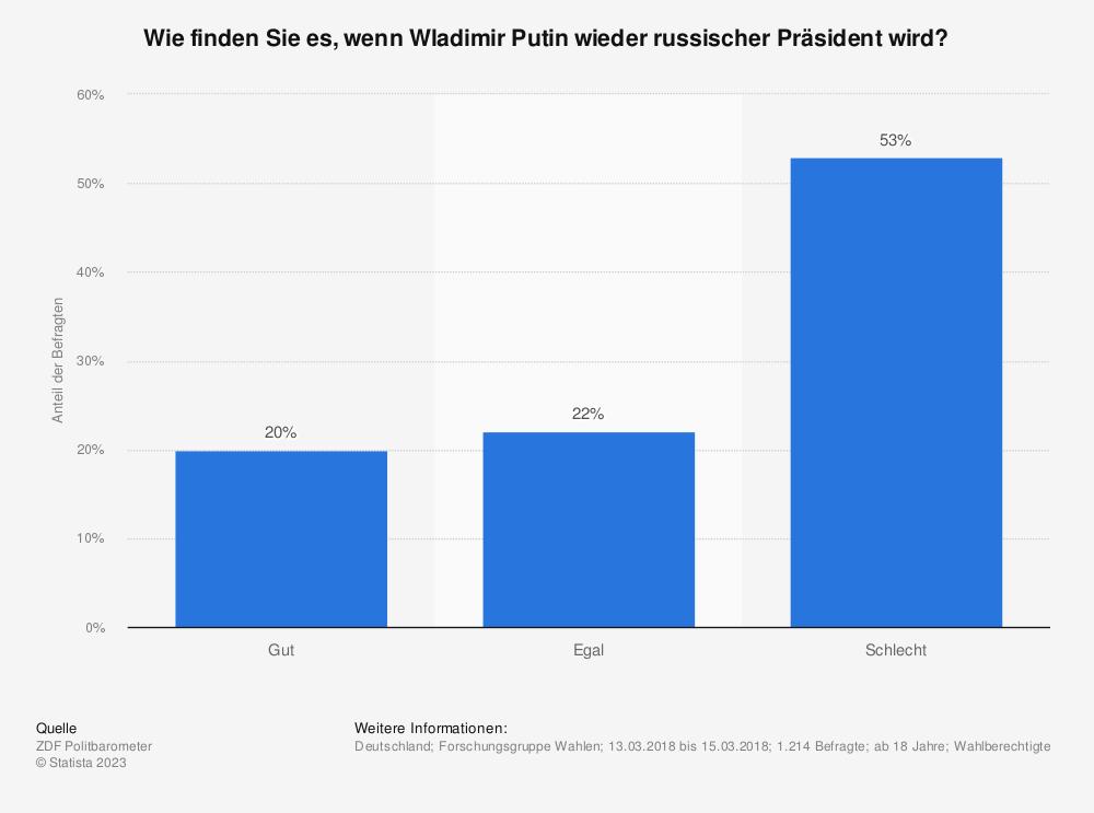 Statistik: Wie finden Sie es, wenn Wladimir Putin wieder russischer Präsident wird? | Statista