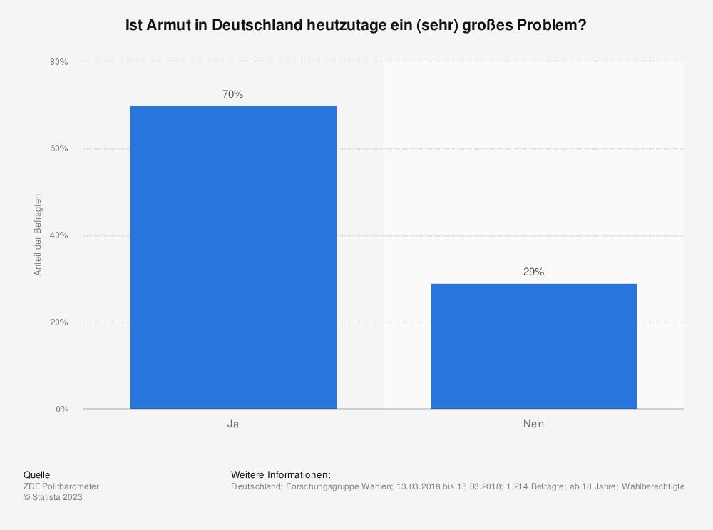 Statistik: Ist Armut in Deutschland heutzutage ein (sehr) großes Problem? | Statista
