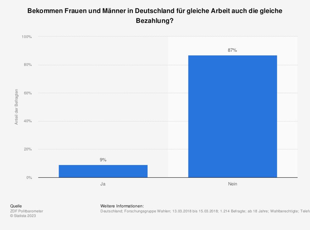 Statistik: Bekommen Frauen und Männer in Deutschland für gleiche Arbeit auch die gleiche Bezahlung? | Statista